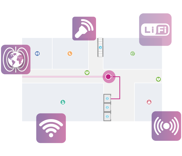 Multiple-indoor-positioning-technologies